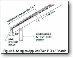 Canam Forest Shingles